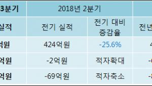 [ET투자뉴스]전방, 18년3분기 실적 발표
