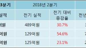 [ET투자뉴스]웹젠 18년3분기 실적, 매출액·영업이익 상승