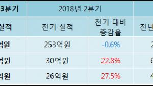 [ET투자뉴스]제이브이엠 18년3분기 실적 발표, 영업이익 36.8억원… 전년 동기 대비 -39.28%