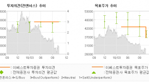 "[ET투자뉴스]삼성증권, ""아직은 아니다 …"" BUY (MAINTAIN)-이베스트투자증권"