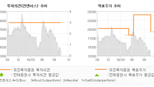 "[ET투자뉴스]한글과컴퓨터, ""시장 기대치는 하회…"" BUY(유지)-유진투자증권"