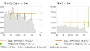 "[ET투자뉴스]한국콜마, "" 일회성 비용 발생…"" BUY (MAINTAIN)-이베스트투자증"