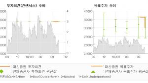"[ET투자뉴스]대상, ""비용 효율화 지속…"" BUY-대신증권"