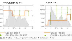 "[ET투자뉴스]셀트리온헬스케어, ""미국 판매 증가로 …"" BUY-삼성증권"