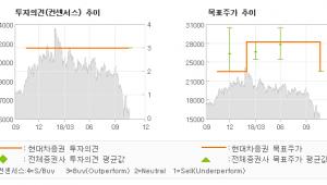 "[ET투자뉴스]대원제약, ""중대형제약사 Mul…"" BUY-현대차증권"