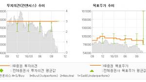 "[ET투자뉴스]한국콜마, ""4Q18 이후 실적…"" BUY(유지)-KB증권"