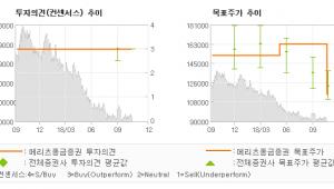 """[ET투자뉴스]삼성생명, """"신계약 성장 고무적…"""" BUY-메리츠종금증권"""