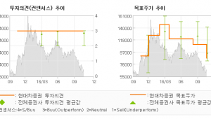 "[ET투자뉴스]셀트리온헬스케어, ""지속되는 어닝쇼크…"" BUY-현대차증권"