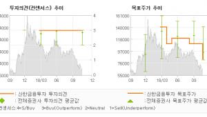 "[ET투자뉴스]셀트리온헬스케어, ""내년을 기약하며…"" BUY(유지)-신한금융투자"