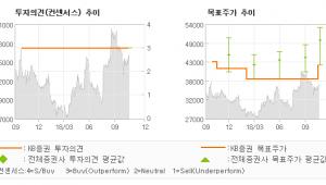"[ET투자뉴스]영원무역, ""안정의 정석…"" BUY(유지)-KB증권"