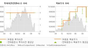 "[ET투자뉴스]메디톡스, ""양호한 3 분기 실…"" BUY(유지)-SK증권"