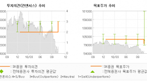 "[ET투자뉴스]한국콜마, ""[3Q18 Revi…"" BUY(유지)-SK증권"