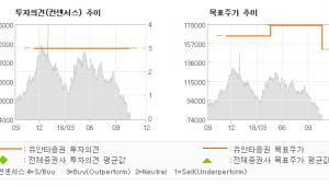 """[ET투자뉴스]삼양홀딩스, """"3Q 리뷰 : 컨센…"""" BUY-유안타증권"""