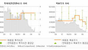 "[ET투자뉴스]농심, ""라면 시장점유율 개…"" BUY(유지)-KB증권"