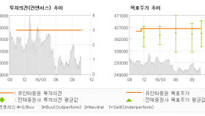 "[ET투자뉴스]SK, ""3Q 리뷰 : 컨센…"" BUY-유안타증권"