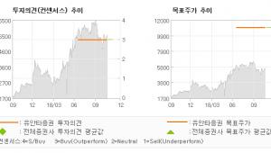 """[ET투자뉴스]코세스, """"전방산업 다각화에 …"""" BUY-유안타증권"""