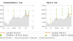 "[ET투자뉴스]대우조선해양, ""3Q실적은 견고. …"" HOLD-삼성증권"