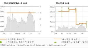 """[ET투자뉴스]화승엔터프라이즈, """"공장 수율 연내 대…"""" BUY-대신증권"""
