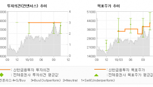 """[ET투자뉴스]대우조선해양, """"또 한번의 서프라이…"""" BUY(유지)-신한금융투자"""