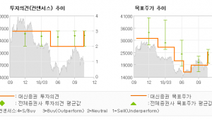 "[ET투자뉴스]한세실업, ""2019년 영업환경…"" BUY-대신증권"