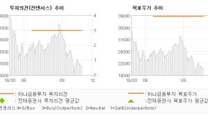 """[ET투자뉴스]제노레이, """"매력적인 성장성, …"""" BUY-하나금융투자"""