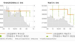"""[ET투자뉴스]농심, """"주가 부진은 끝났다…"""" BUY(유지)-신한금융투자"""