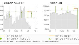 """[ET투자뉴스]오뚜기, """"원가 부담은 아쉽지…"""" BUY-대신증권"""