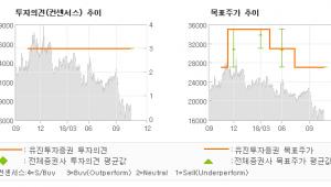 "[ET투자뉴스]민앤지, ""시장 기대치 부합한…"" BUY(유지)-유진투자증권"