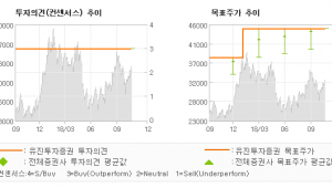 "[ET투자뉴스]씨에스윈드, ""미국시장과 해상풍력…"" BUY(유지)-유진투자증권"