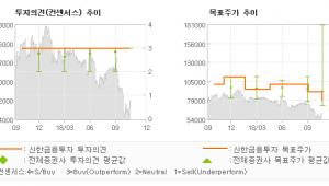"""[ET투자뉴스]한국콜마, """"일회성 이슈로 단기…"""" 매수(유지)-신한금융투자"""