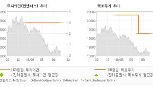 """[ET투자뉴스]하림지주, """"기대에 부합하는 3…"""" BUY(유지)-KB증권"""