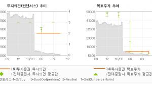 "[ET투자뉴스]한국철강, ""…"" HOLD(유지)-NH투자증권"