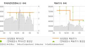 """[ET투자뉴스]코스메카코리아, """"잉글우드랩 인수 효…"""" 매수(유지)-한양증권"""
