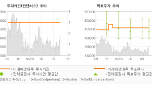 "[ET투자뉴스]CJ제일제당, ""쉬완스(Schwan…"" 매수-미래에셋대우"