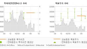 """[ET투자뉴스]NH투자증권, """"양호한 실적에 배당…"""" BUY-교보증권"""