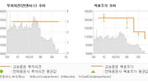 "[ET투자뉴스]코오롱글로벌, ""실적 저점 확인, …"" BUY-교보증권"