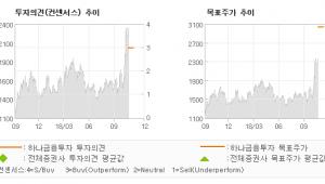 """[ET투자뉴스]초록뱀, """"판매채널의 다양성 …"""" BUY-하나금융투자"""