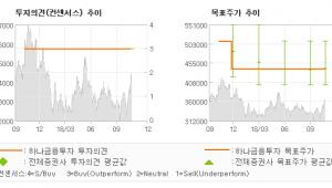"[ET투자뉴스]CJ제일제당, ""BTS를 들으며 B…"" BUY-하나금융투자"
