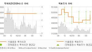 """[ET투자뉴스]CJ제일제당, """"새로운 역사의 초석…"""" BUY(MAINTAIN)-키움증권"""