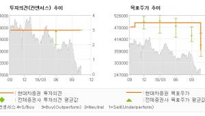 """[ET투자뉴스]KCC, """"19년 조선향 도료…"""" BUY-현대차증권"""
