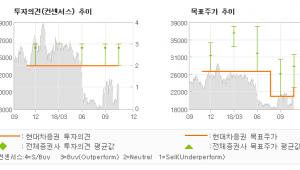 "[ET투자뉴스]SBS, ""여전히 부진한 실적…"" MARKETPERFORM -현대차증권"