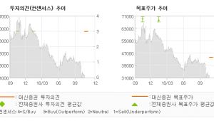 "[ET투자뉴스]제이브이엠, ""비상(飛上)할 채비…"" BUY-대신증권"