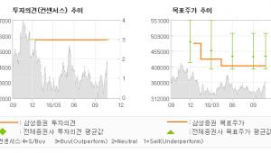 """[ET투자뉴스]CJ제일제당, """"핵심 사업의 글로벌…"""" BUY-삼성증권"""