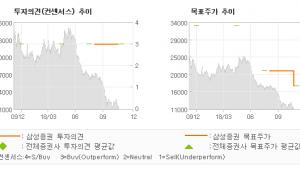 """[ET투자뉴스]케이씨텍, """"업황만 걱정한 지나…"""" BUY-삼성증권"""