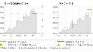 "[ET투자뉴스]신흥에스이씨, ""성장통에 따른 눈높…"" BUY-삼성증권"