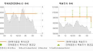 "[ET투자뉴스]LS, ""낙폭 과대에 따른 …"" 매수(유지)-IBK투자증권"
