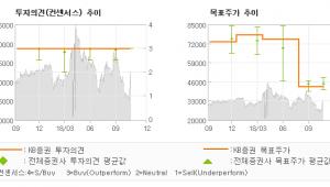 """[ET투자뉴스]코스메카코리아, """"잉글우드랩 수익성 …"""" BUY(유지)-KB증권"""