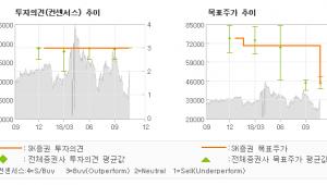 """[ET투자뉴스]코스메카코리아, """"화장품 산업 내 가…"""" 매수(유지)-SK증권"""
