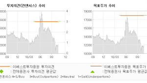 "[ET투자뉴스]삼영전자, ""저평가 & 성장성 …"" BUY (MAINTAIN)-이베스트투자증"