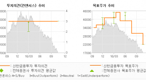 """[ET투자뉴스]씨젠, """"내년을 기약하자…"""" 매수(유지)-신한금융투자"""
